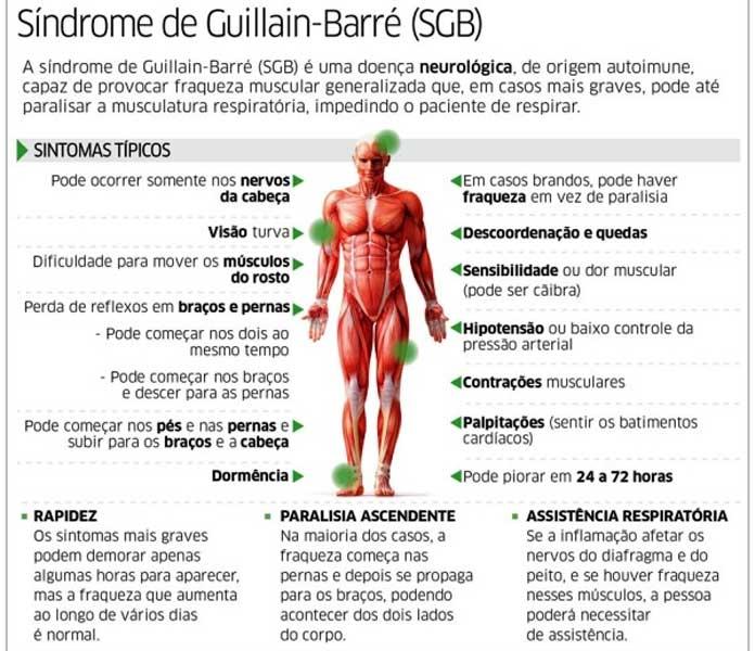 ¿Qué es el Síndrome de Guillain–Barré?