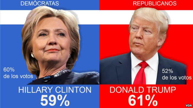 Nueva York: Clinton y Trump ganan