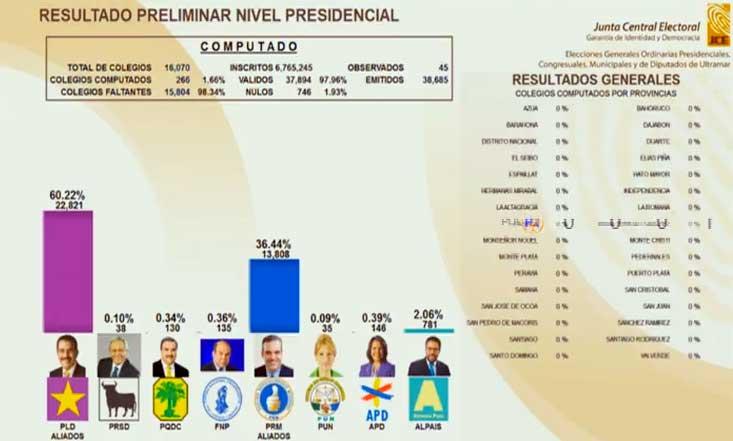 En Vivo: Resultados Elecciones Dominicanas 2016