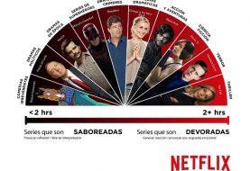 Netflix revela qué series devoramos y cuáles saboreamos