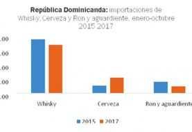 Importaciones de cerveza se duplicaron para enero-octubre 2017