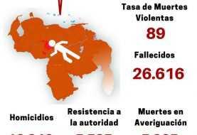Venezuela sigue siendo el segundo país más violento del mundo