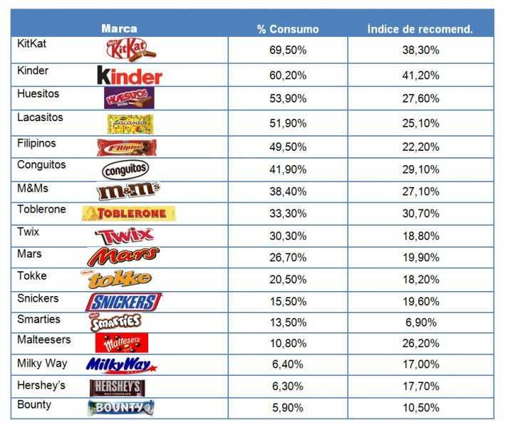 Snacks de chocolate favoritos de los españoles