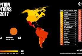 RD entre los países más corruptos de la región