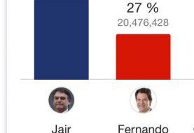Habrá segunda vuelta en Brasil entre Bolsonaro y Haddad