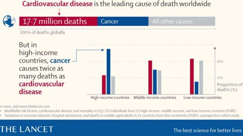 El cáncer mata el doble de personas que las enfermedades del corazón