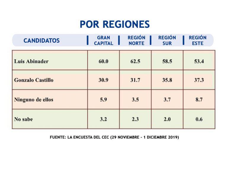 Encuesta dice Abinader ganaría a Gonzalo y a Leonel