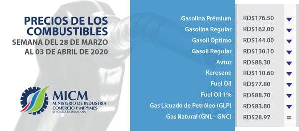 Gasolinas bajan más de RD$11.00 pesos