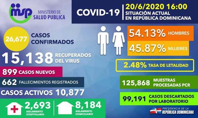 RD registra 899 casos nuevos de coronavirus