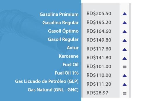 precios combustibles 31 de julio