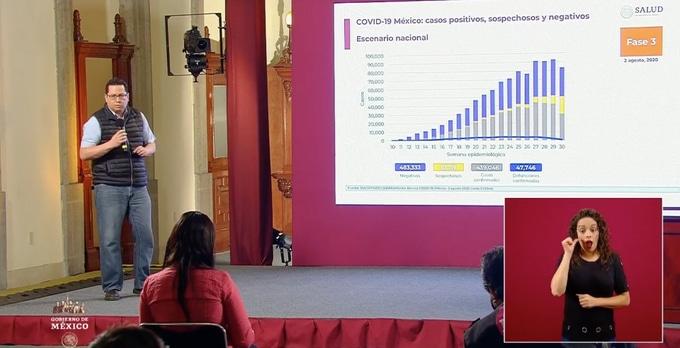 México suma 47,746 decesos y se acerca a los 440, 000 casos confirmados por COVID-19
