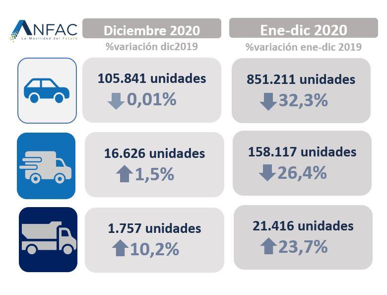 Cae 32% venta de vehículos en España en 2020