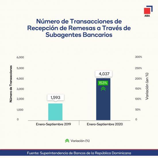 Crecen transacciones remesas vía subagentes bancarios