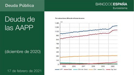Deuda pública de España 2020