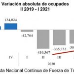 Mercado laboral dominicano avanza hacia recuperación